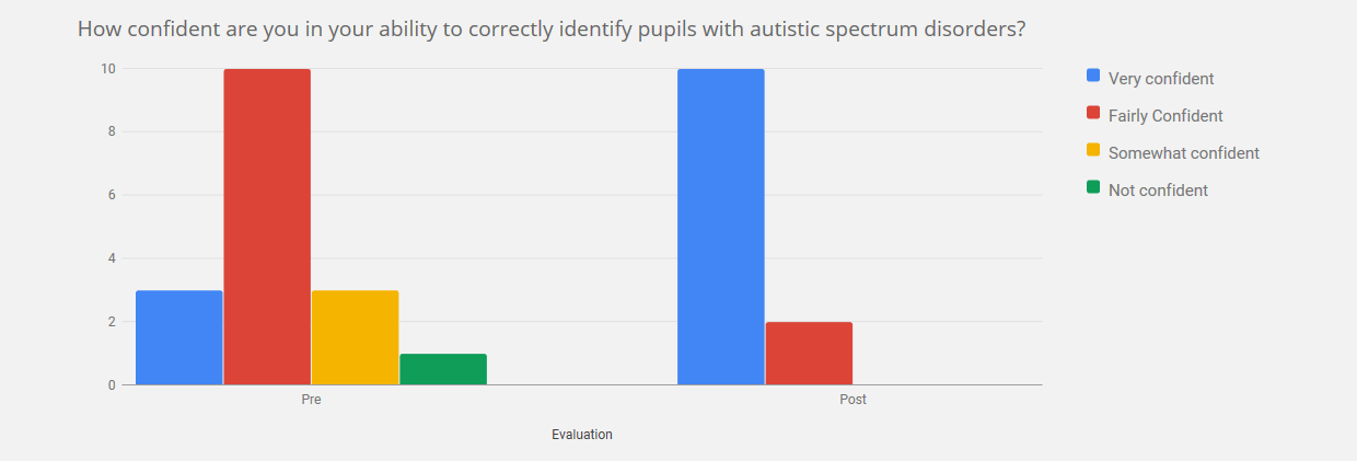 Chart on how confident are you in your ability to correctly identify pupils with autistic spectrum disorders - by end of course, all were confident or fairly confident