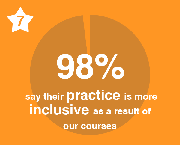 Number 7. 98% say their practice is more inclusive as a result of our courses.